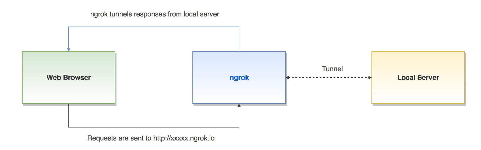 ngrok – Secure Tunnels to localhost | Atwix