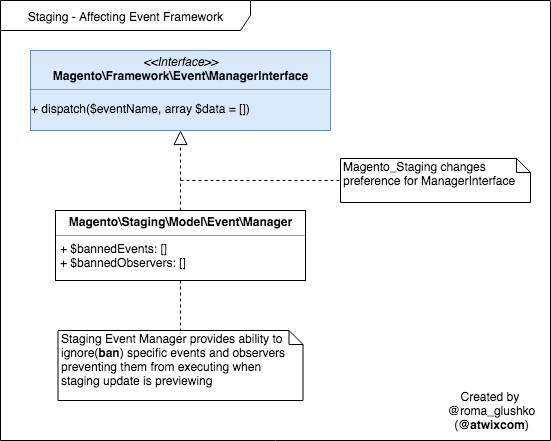 Magento 2 Event Framework in Commerce