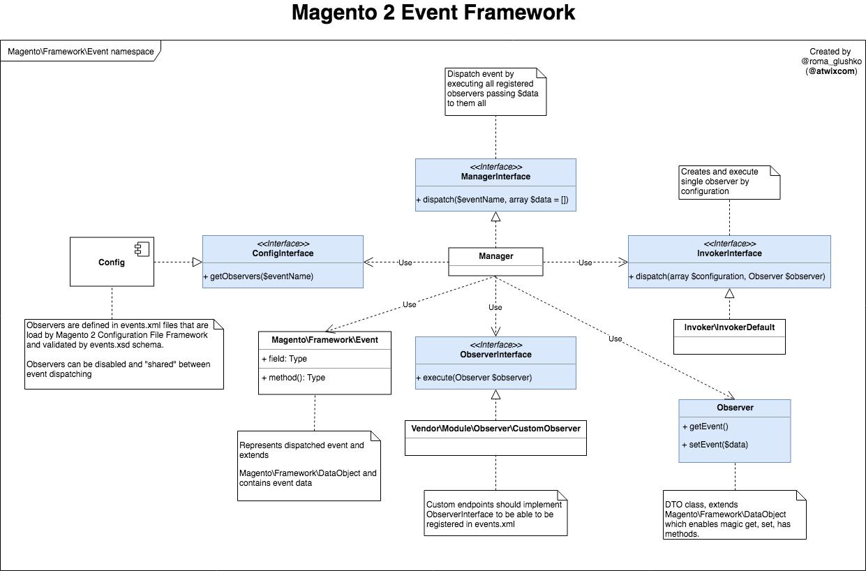 Magento 2 Event Framework Diagram