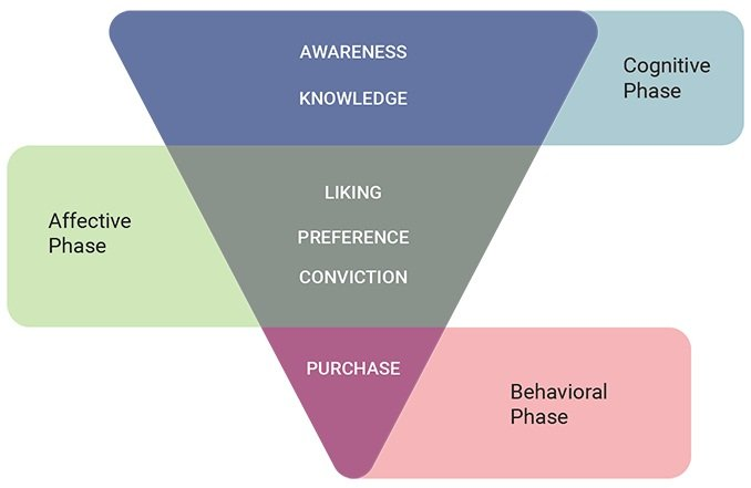 Brand adoption hierarchy of effects model.  Atwix design services supporting eCommerce.
